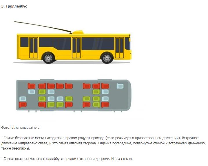 Как выбрать самое безопасное место в любом транспорте?