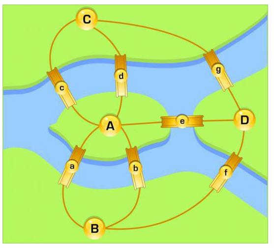 Как пройти по всем мостам, не проходя ни по одному из них дважды?